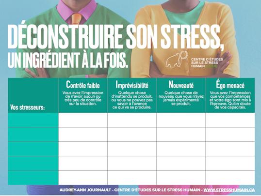 Tableau pour déconstruire son stress comprenant en ordonnée (axe vertical) les stresseurs et en  abscisses (axe horizontal) les quatre caractéristiques du stress