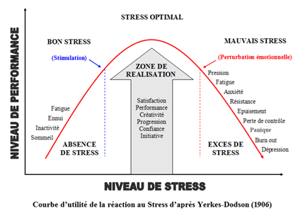 Graphique qui explique l'évolution du niveau de performance en cas de stress. En abscisse, le niveau de stress et en ordonnée le niveau de performance. La courbe précise qu'il existe un niveau de stress optimal qui procure satisfaction, créativité, progression, confiance et initiative.